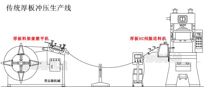 传统厚板冲压生产线
