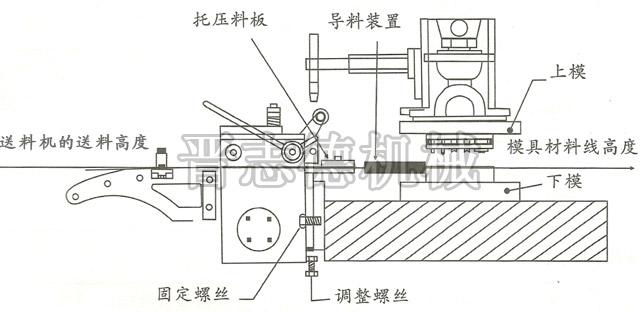 然后对最下端的调整螺栓进行上下移动调整,直至送料机高度与冲床模具
