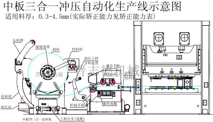 三合一送料机是专为搭配精密冲床实现高精密自动化生产,而研发、制造的高端自动化设备,其标准有薄板、中板、厚板三种款型(强力厚板三合一送料机属晋志德机械定制款机型)。      其中又以晋志德中板三合一送料机与厚板三合一送料机机型使用最多,这两款机型在外观上极为相似,整平滚筒的直径支数、排列也是完成相同的(均为¢68mm7支),但这两款机型价格上却相差很大,很多客户就有疑惑为何两者价格上会有如此大的差异,难道只是因为马达功率加大了吗?事实上,晋志德中、厚板三合一送料机虽有很多相似之处,但实际其整平送料机头的结